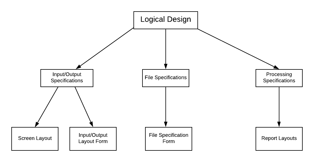 System Design Types And Objectives Of System Design
