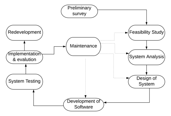 System Development Life Cycle-Various Phases