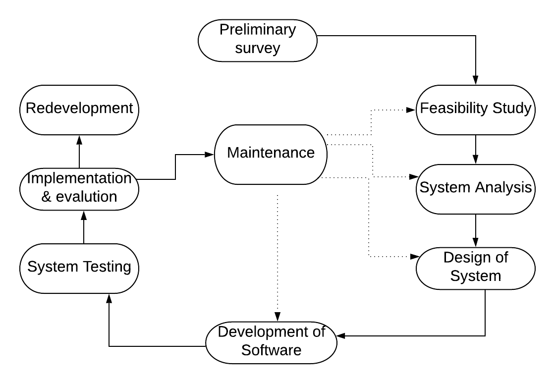 System Development Life Cycle Various Phases